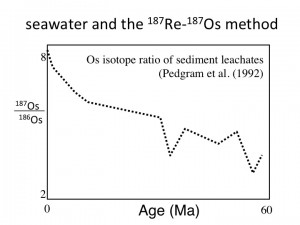 Re-Os in seawater