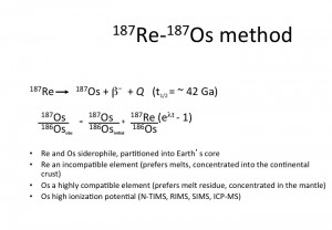 Re-Os method
