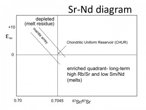 Sr-Nd diagram