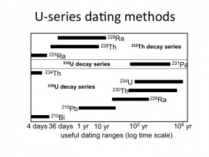 U series useful dating range