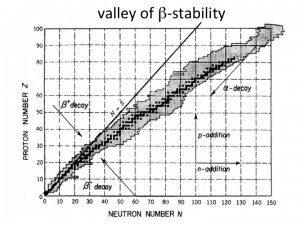 valley of beta stability
